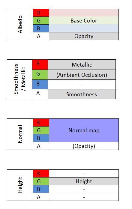 PBR Materials for Unity - Runemark Studio